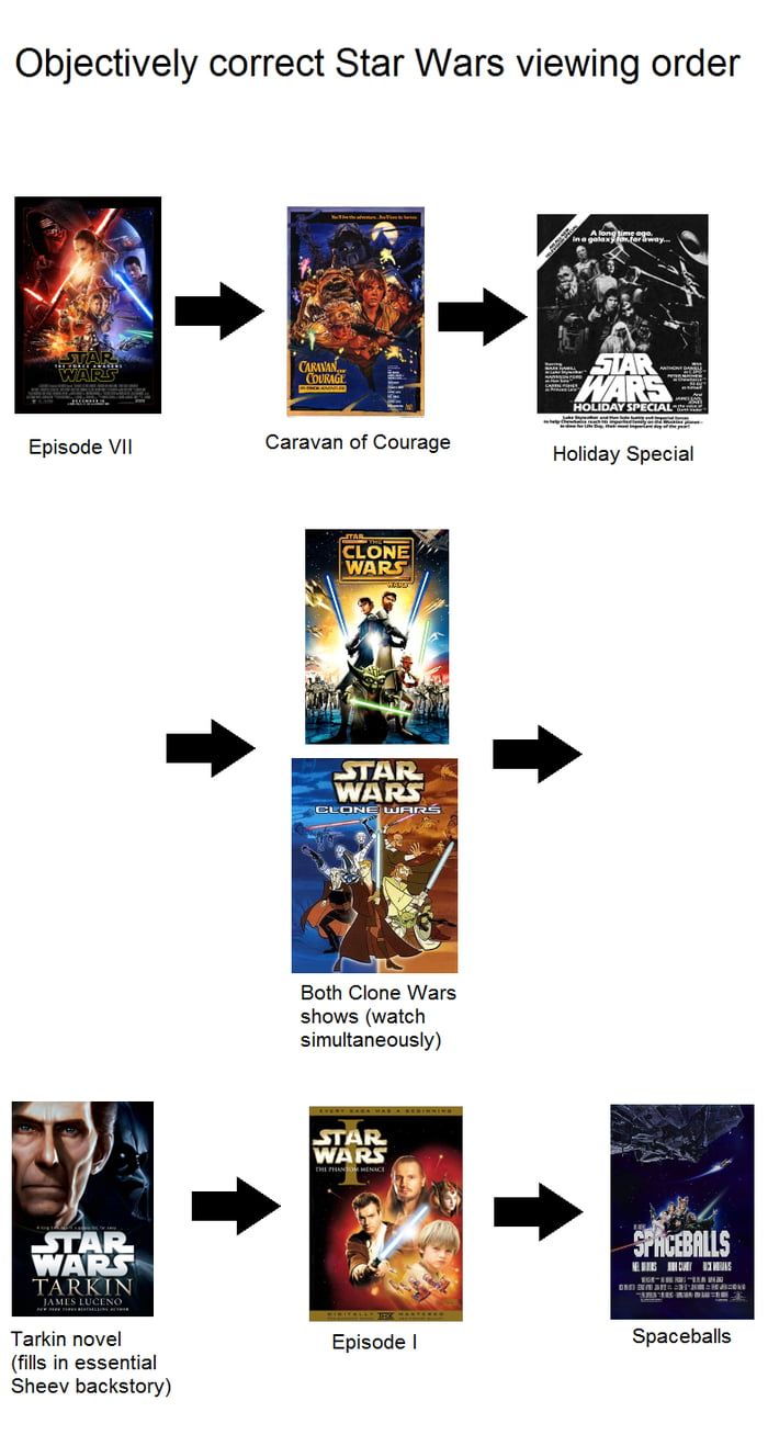 The Correct Star Wars Viewing Order