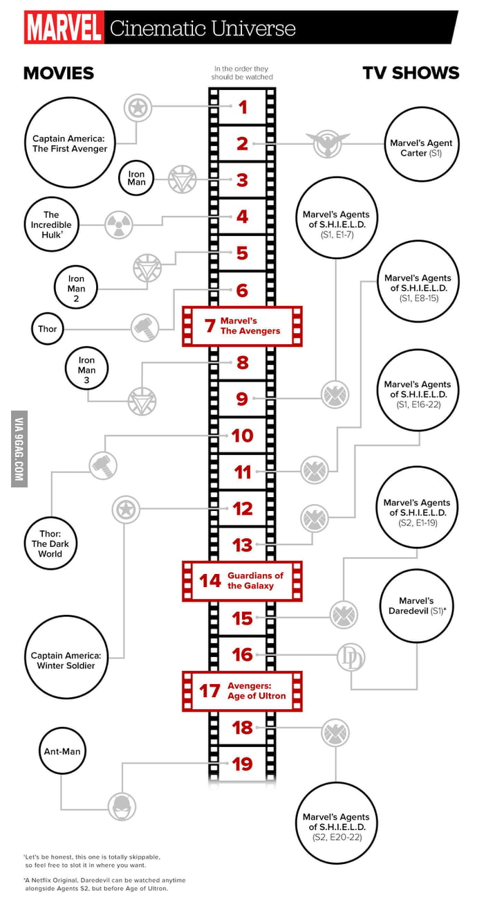 how to watch all marvel movies in right order