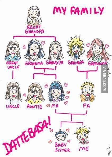 Boruto's Family's Tree