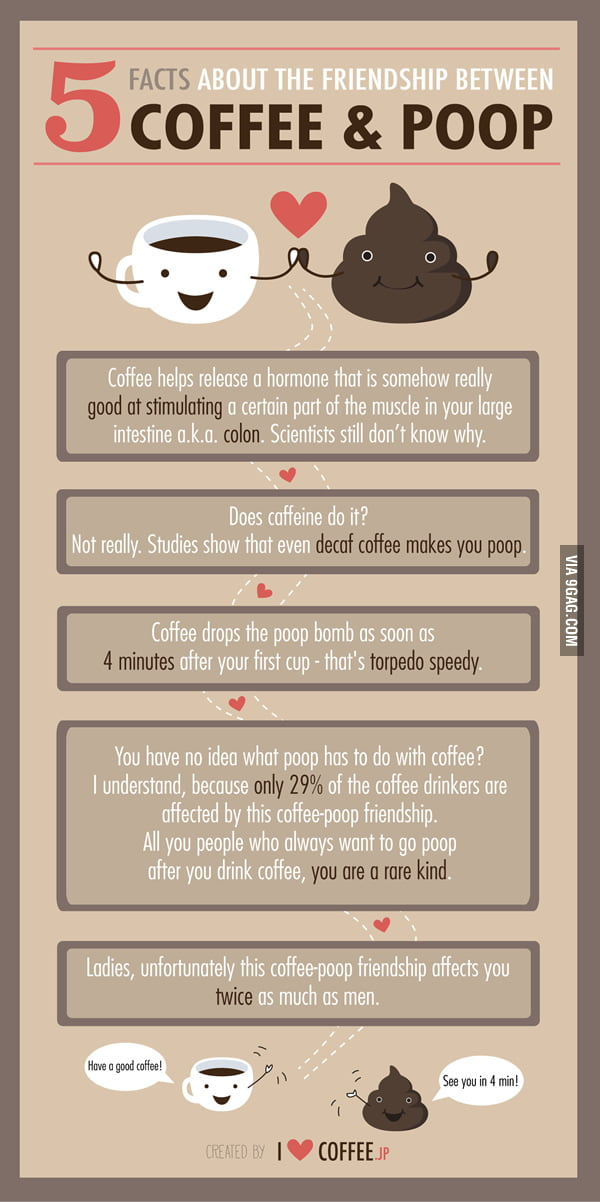 Does Drinking Coffee Help You Poop