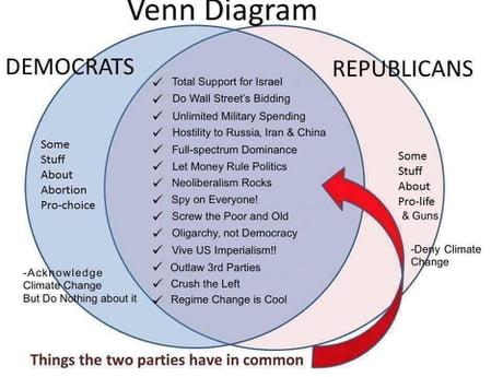 Best 30 Venn Diagram Fun On 9gag