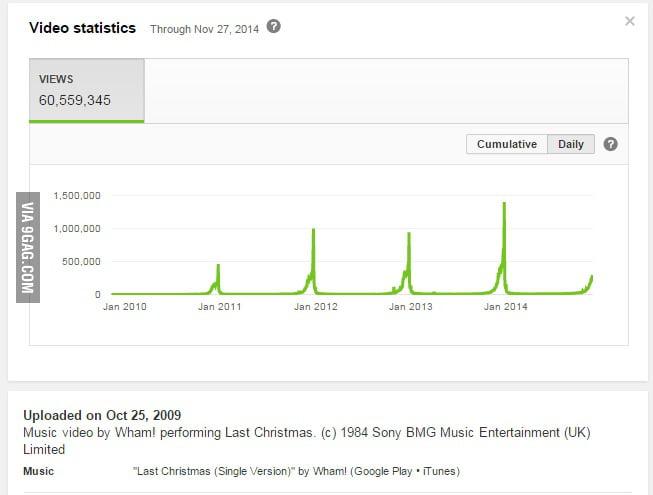 youtube statistics for wham last christmas - Youtube Last Christmas