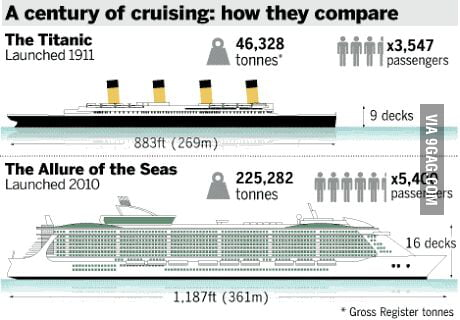 The Titanic Vs The Biggest Ship In The World GAG - Biggest cruise ship ever compared to titanic