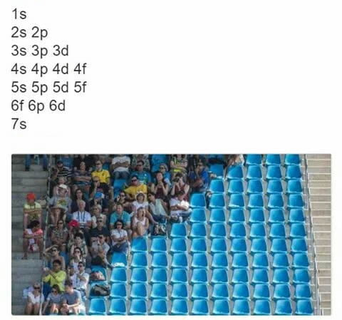 People Who Knows The Electronic Configuration Will Relate To