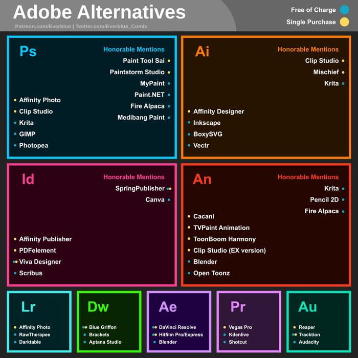 Adobe (free) alternatives - 9GAG