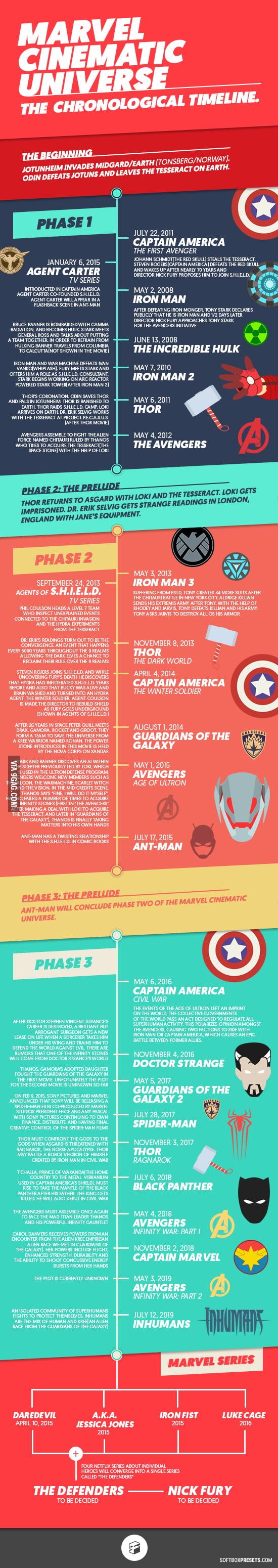 Marvel Cinematic Universe - The Chronological Timeline - 9GAG