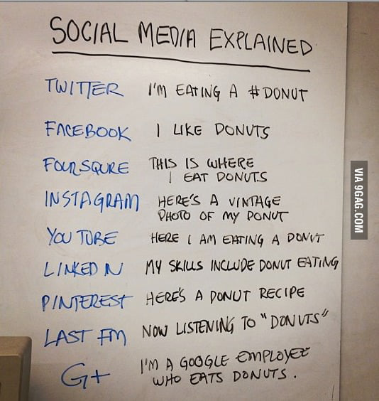 Social Media in a nutshell...