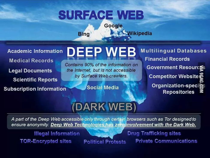 What is darknet как настроить tor browser на работе гирда
