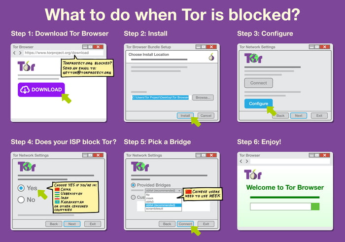 How to access blocked websites in your countryschool using tor how to access blocked websites in your countryschool using tor browser that ccuart Images