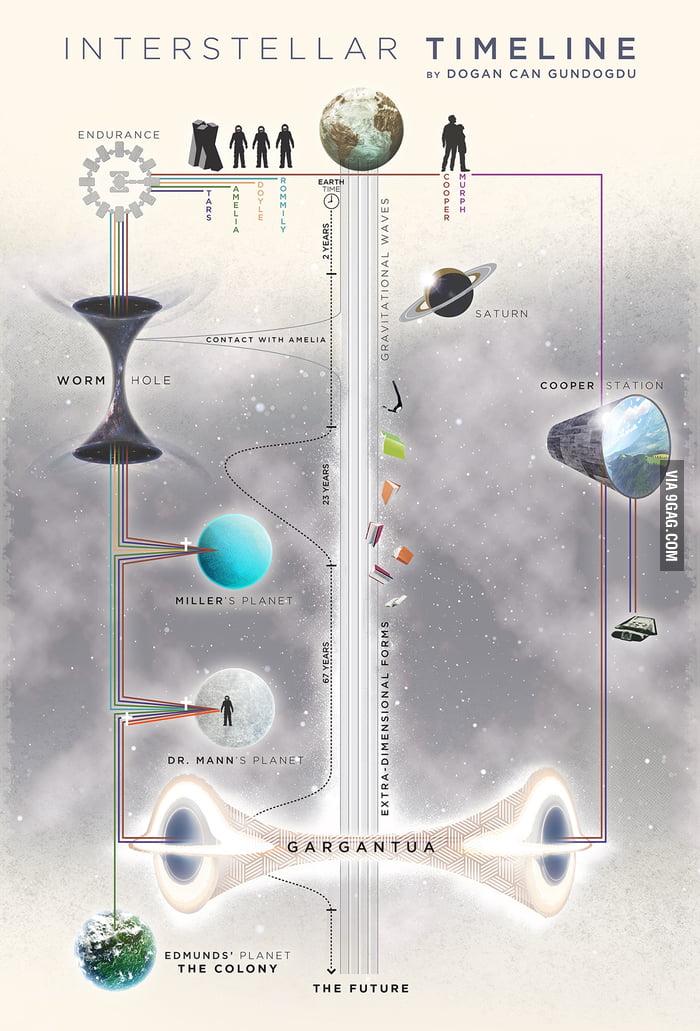 Interestellar Timeline Explained