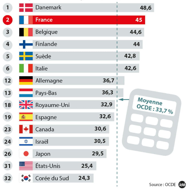 b644d19c751 of taxes per country (sorry for the language) Well done Denmark ! - 9GAG