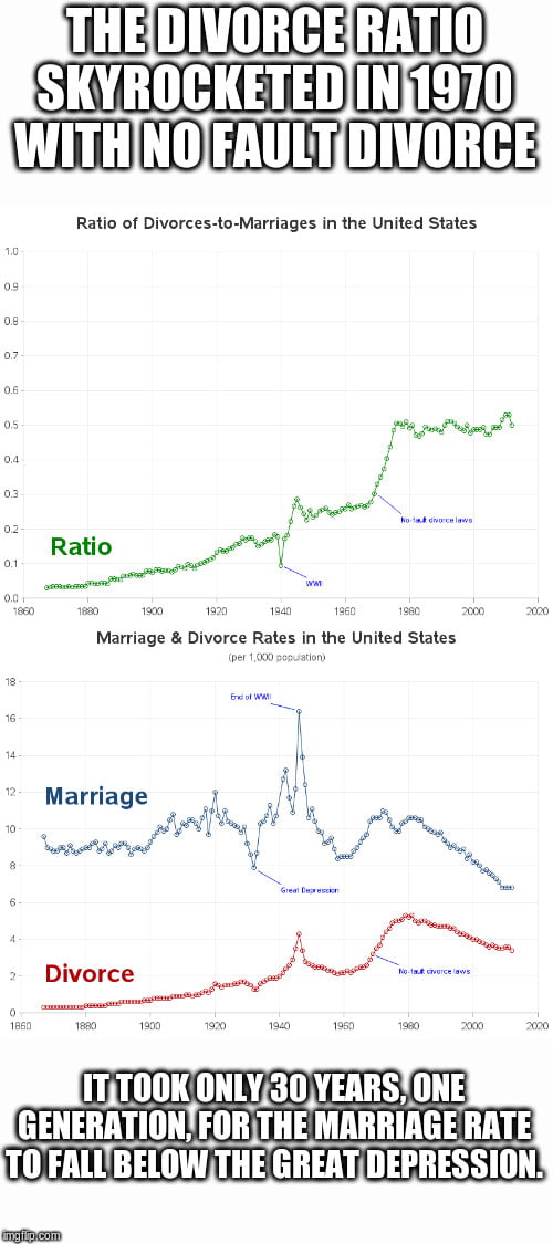 Decline mgtow marriage Should more