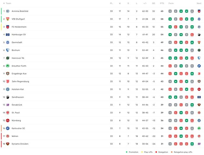 2 Bundesliga Table With 1 Matchday Remaining 9gag