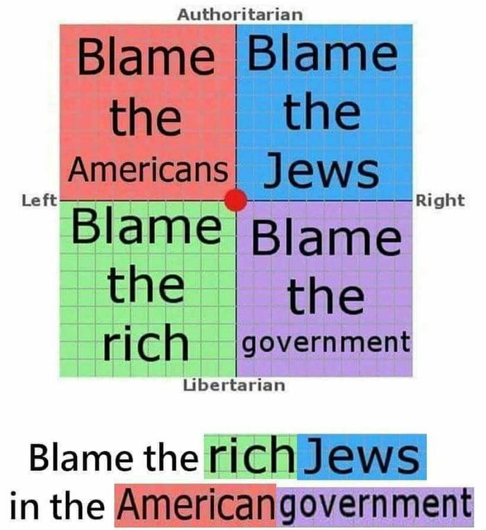 post politicalcompassmemes