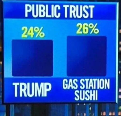 Well The Statistics Are In Folks 9gag There was a roofie inside of our gas station sushi. 9gag