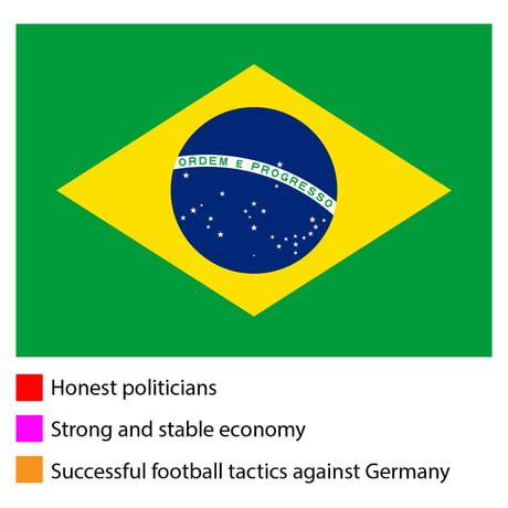 What the colors of Brazilian flag stand for