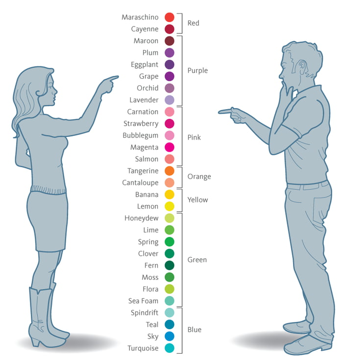 how do men and woman differ