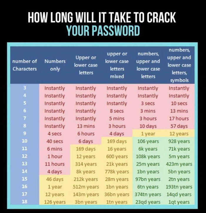 How Long It'll Take to Crack Your Password - 9GAG