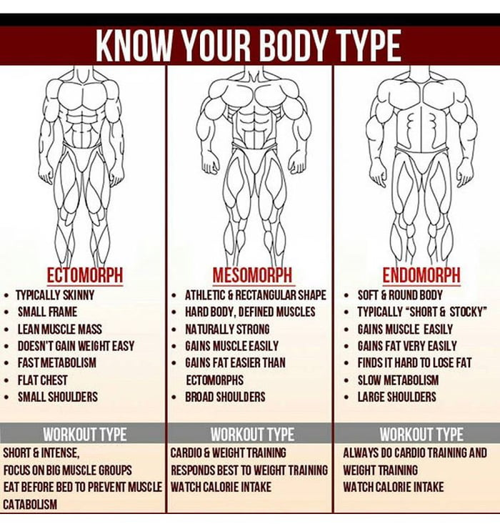 Know your body type. - 9GAG