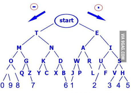 how to best learn morse code 9gag rh 9gag com basic morse code dichotomic diagram morse code diagramm