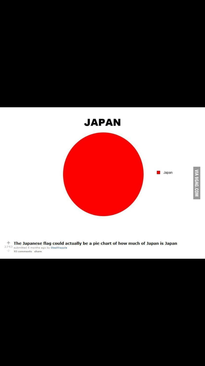 pie chart of how much japan is in japan 9gag