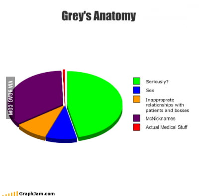 diagram of grey\'s anatomy grey s anatomy 9gag  grey s anatomy 9gag