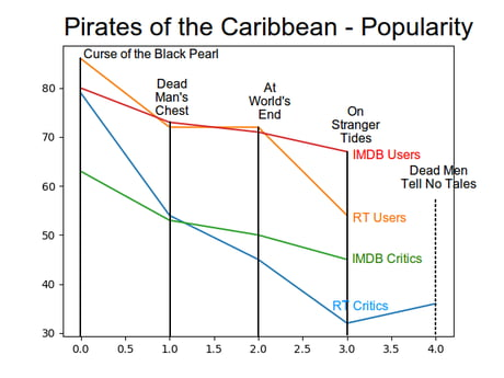 Graph of the popularity of all the Pirates of the Caribbean movies. Lets hope DMTNT breaks the cycle!