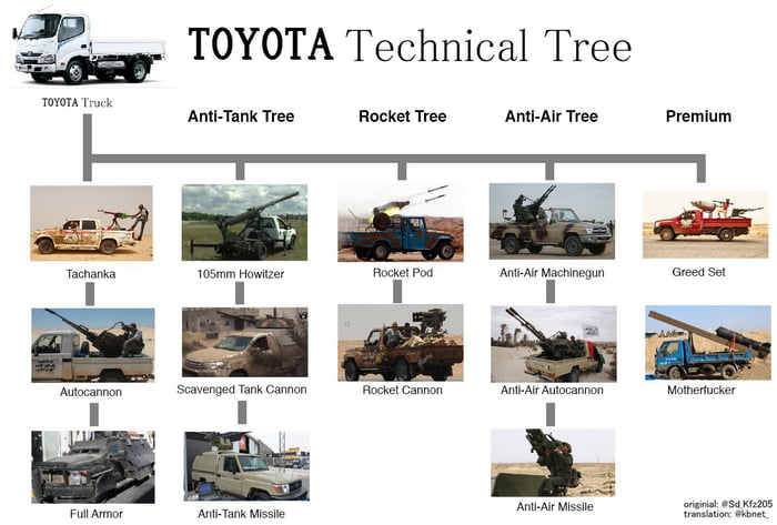 The Toyota Tech Tree 9gag