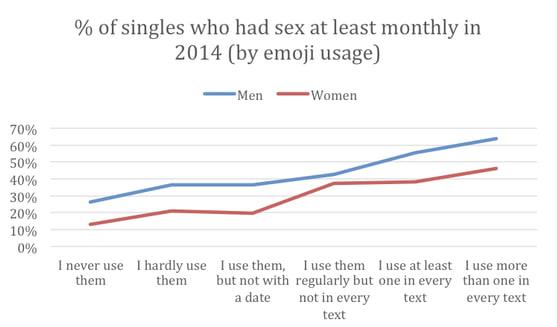 Dating chart 9gagger