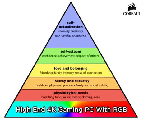 The PCMR Hierarchy of Needs