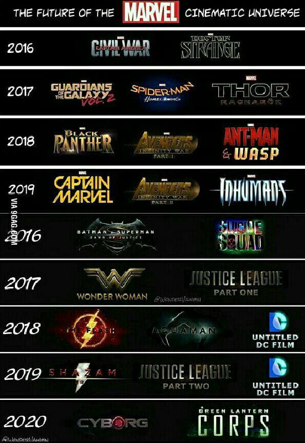 Marvel Filme Reihenfolge