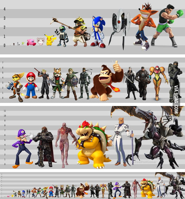 Video Character Height Chart