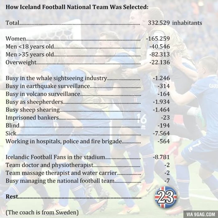 How Iceland Football National Team Was Selected
