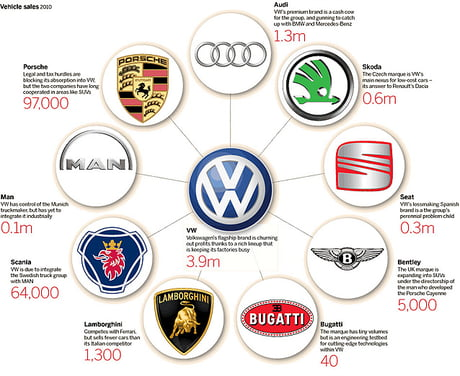 Who Does Volkswagen Own >> Do You Know Volkswagen Owns Audi Bentley Bugatti