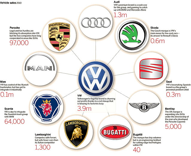 Do You Know Volkswagen Owns Audi Bentley Bugatti