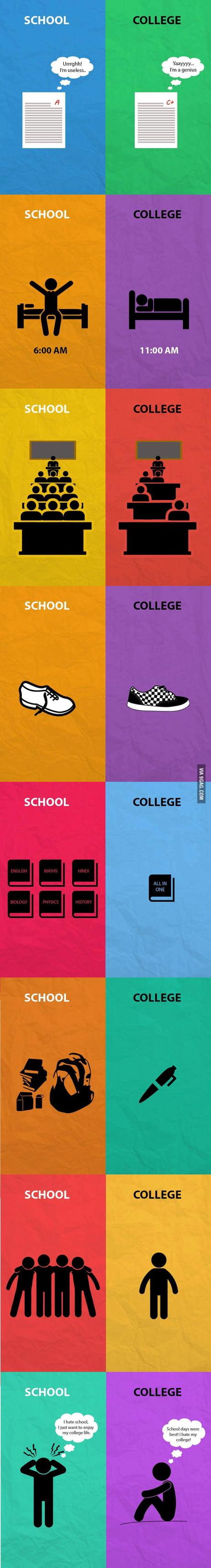 school life vs college life accurately explained in simple school life vs college life accurately explained in simple graphics