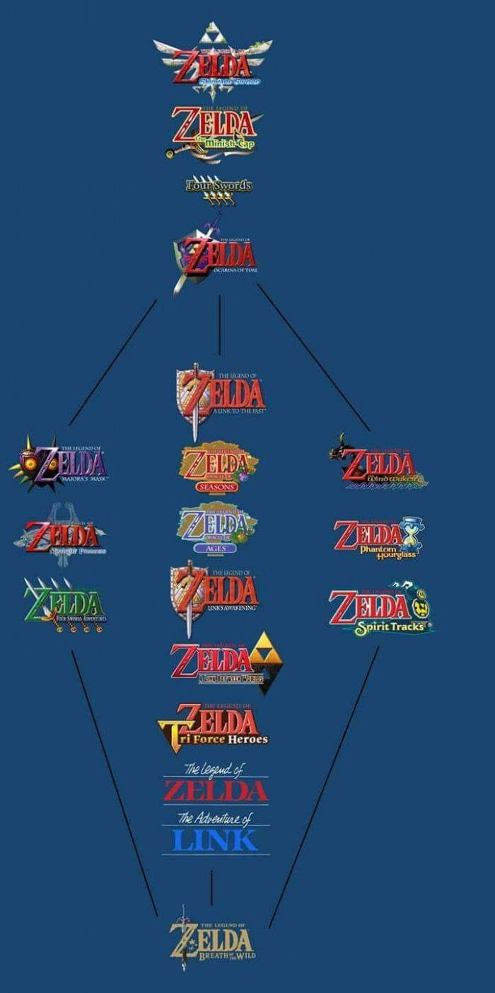 game theory legend of zelda timeline best photos and description