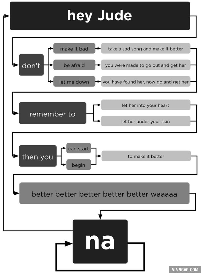 A flowchart for Hey Jude
