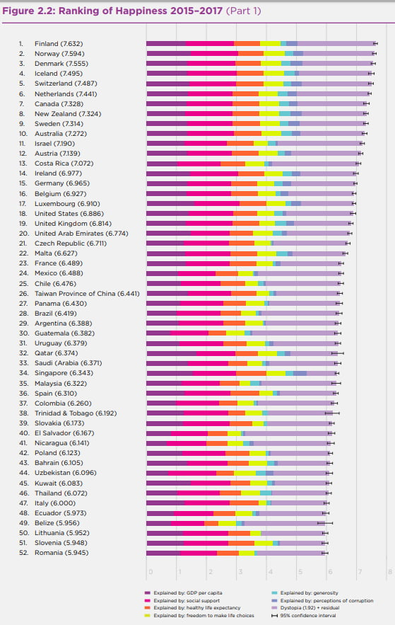 World Hiest Country List Is Out For 2018 By Un Finland At The Top