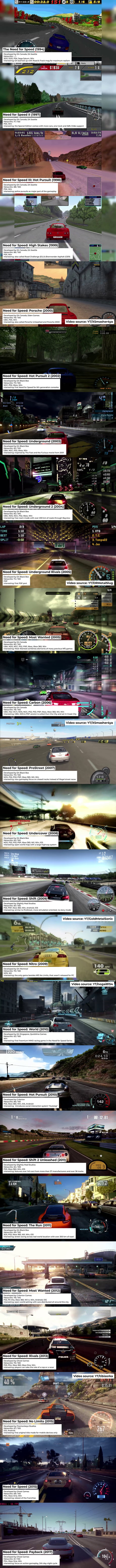 The Need for Speed [1994-2017] - 9GAG