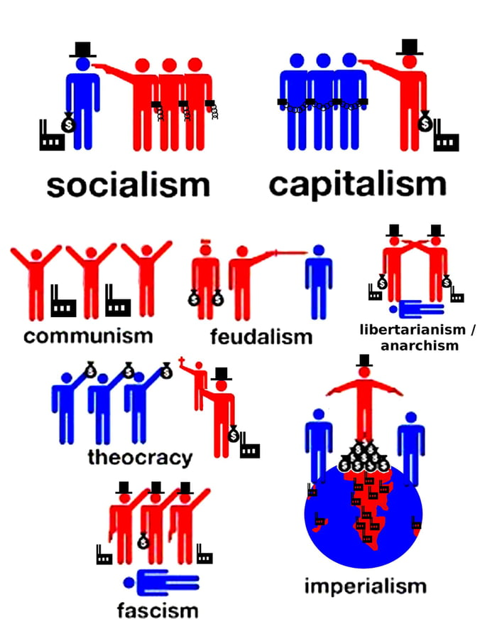 essay on capitalism socialism and communism capitalism vs socialism teen politics essay teen ink